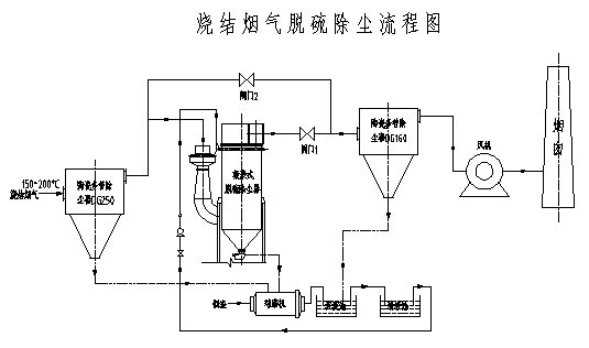 ab中压变频器在干熄焦循环风机中的应用